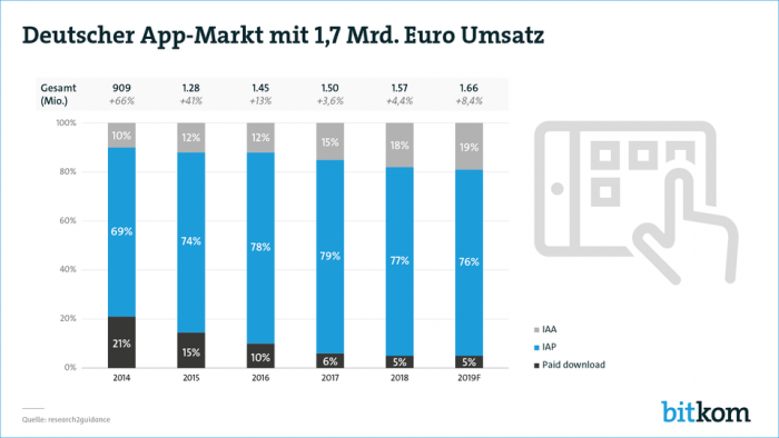 Deutscher App-Markt 2014 - 2019